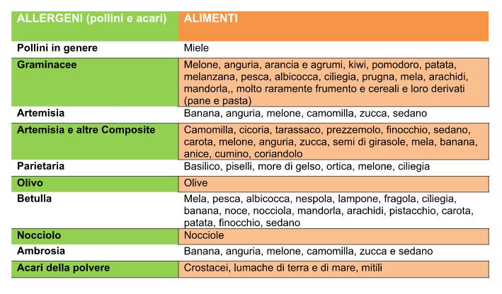 tabella 2 allergologia